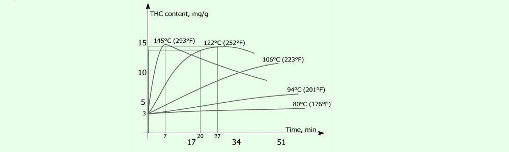 Ideal decarboxylation temperatures over time graphic
